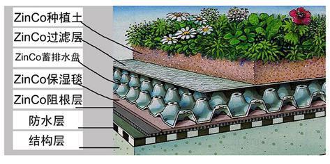 楼顶花园排水板